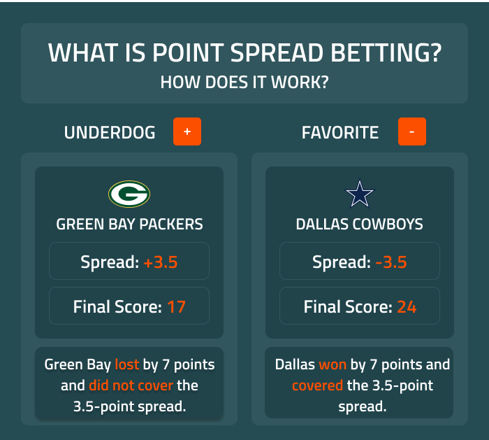 Evenly spread definition betting usa based binary options