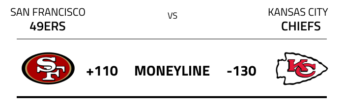 Moneyline odds from Super Bowl LIV between the San Francisco 49ers and the Kansas City Chiefs