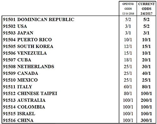 Dominican republic co favorites to win the 2017 world baseball classic