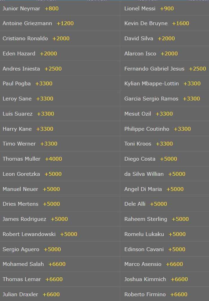 Golden Ball Betting Odds