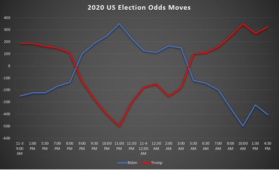 local elections ireland betting odds